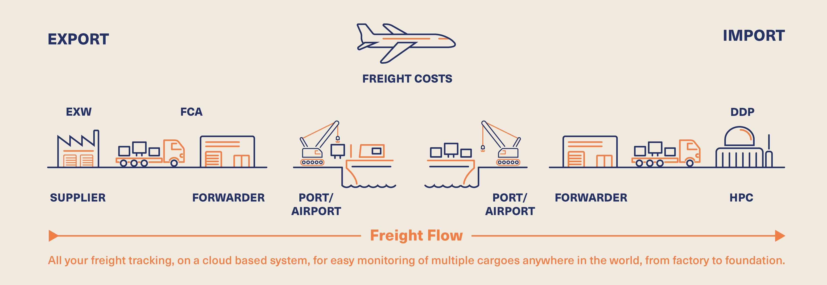 Freight Forwarding Diagram